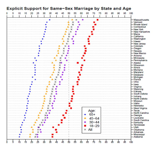 If national support for gay marriage hovers just north of 50%, ...